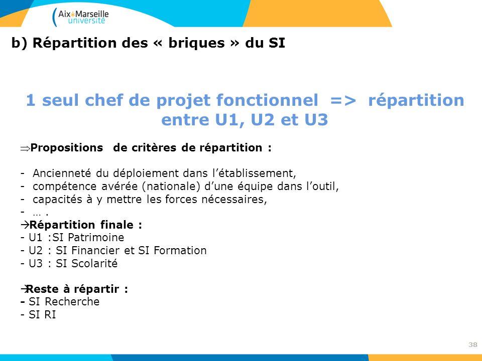 38 b) Répartition des « briques » du SI 1 seul chef de projet fonctionnel => répartition entre U1, U2 et U3 Propositions de critères de répartition :