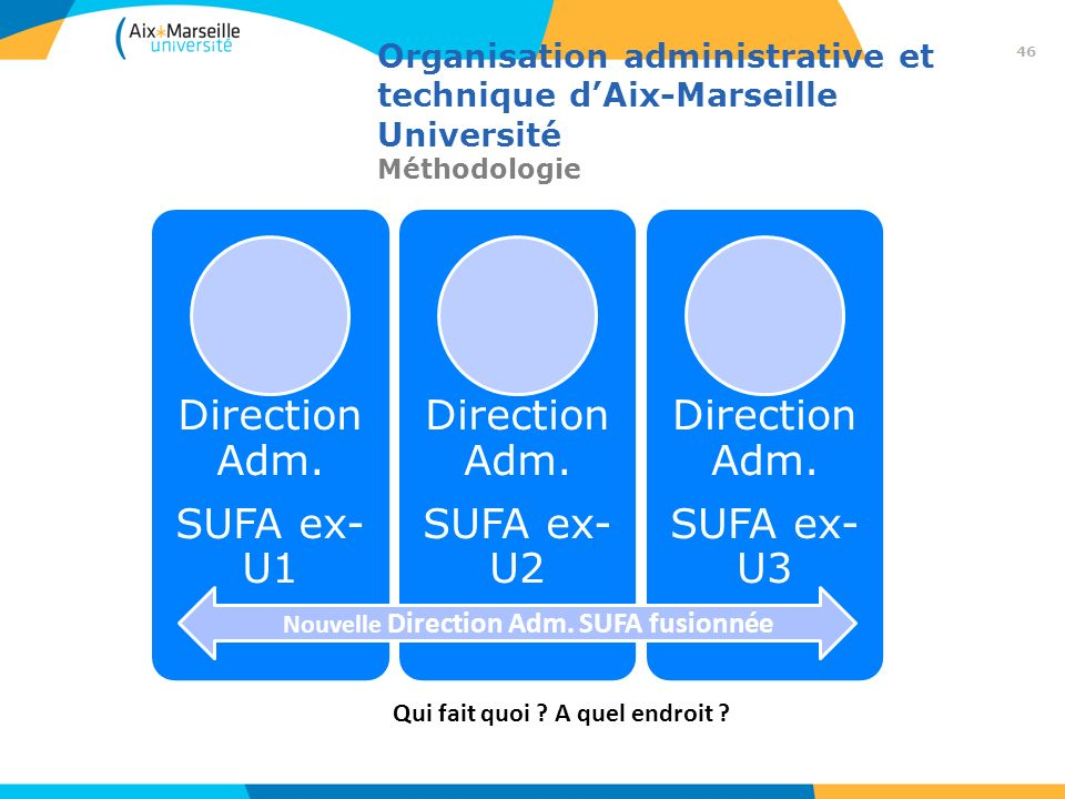 Organisation administrative et technique dAix-Marseille Université Méthodologie Direction Adm. SUFA ex- U1 Direction Adm. SUFA ex- U2 Direction Adm. S