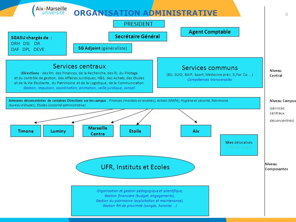 Organisation administrative et technique dAix- Marseille Université Eléments de rappel sur le processus b) Un « texte fixant les principes fondateurs dune université unique » adopté par les trois CA en décembre 2009.