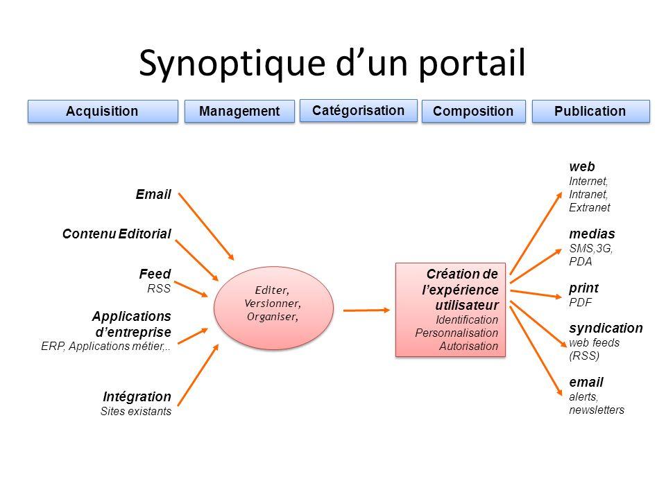 Acquisition Management Catégorisation Publication Composition Feed RSS Contenu Editorial Applications dentreprise ERP, Applications métier,.. Intégrat