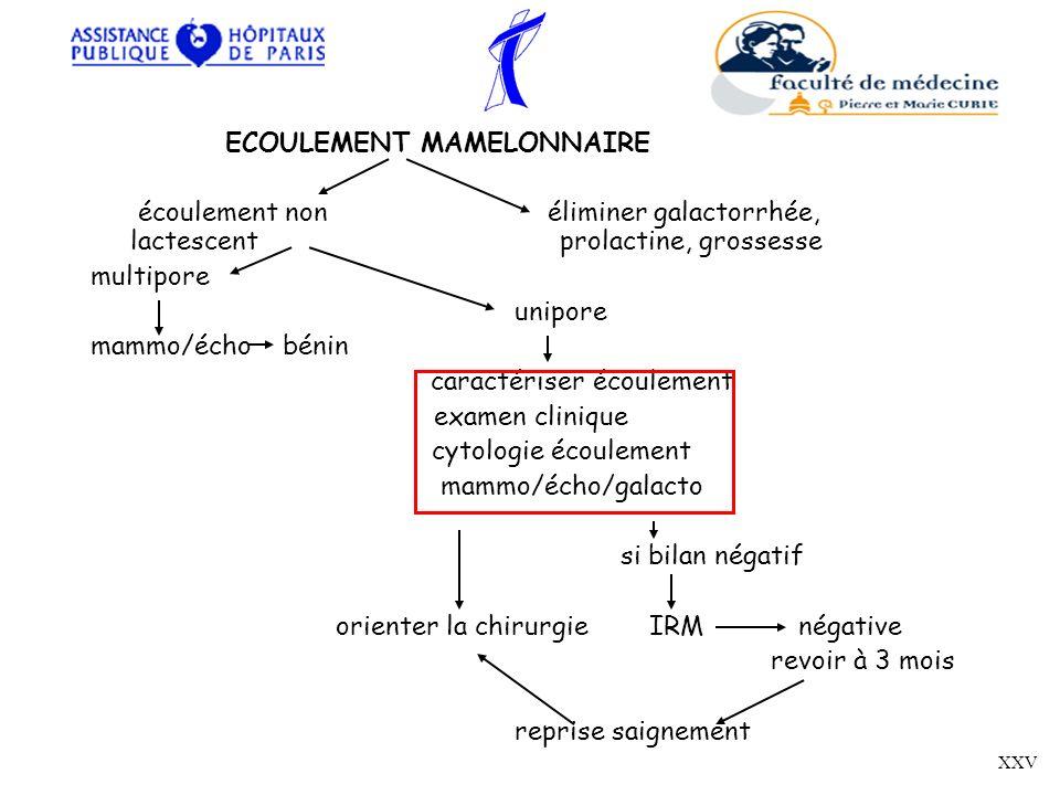 ECOULEMENT MAMELONNAIRE écoulement non éliminer galactorrhée, lactescent prolactine, grossesse multipore unipore mammo/écho bénin caractériser écoulem