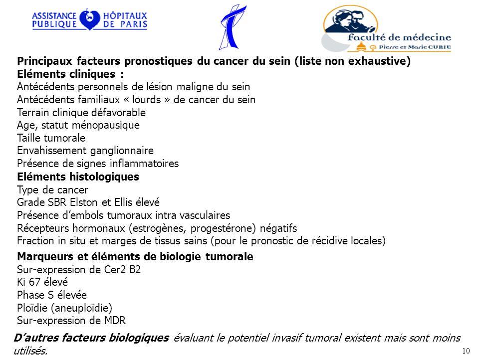 En guise de synthèse les facteurs pronostiques des cancers du sein sont regroupés dans le tableau suivant : Principaux facteurs pronostiques du cancer