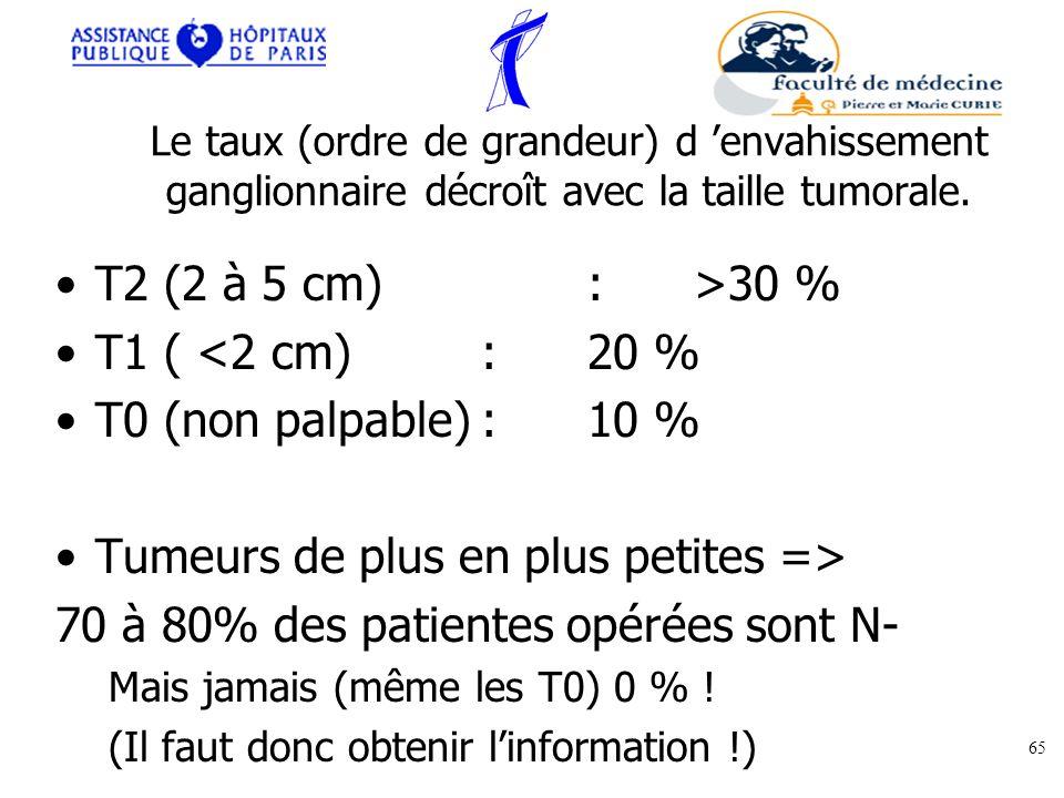 Le taux (ordre de grandeur) d envahissement ganglionnaire décroît avec la taille tumorale. T2 (2 à 5 cm):>30 % T1 ( <2 cm) :20 % T0 (non palpable):10