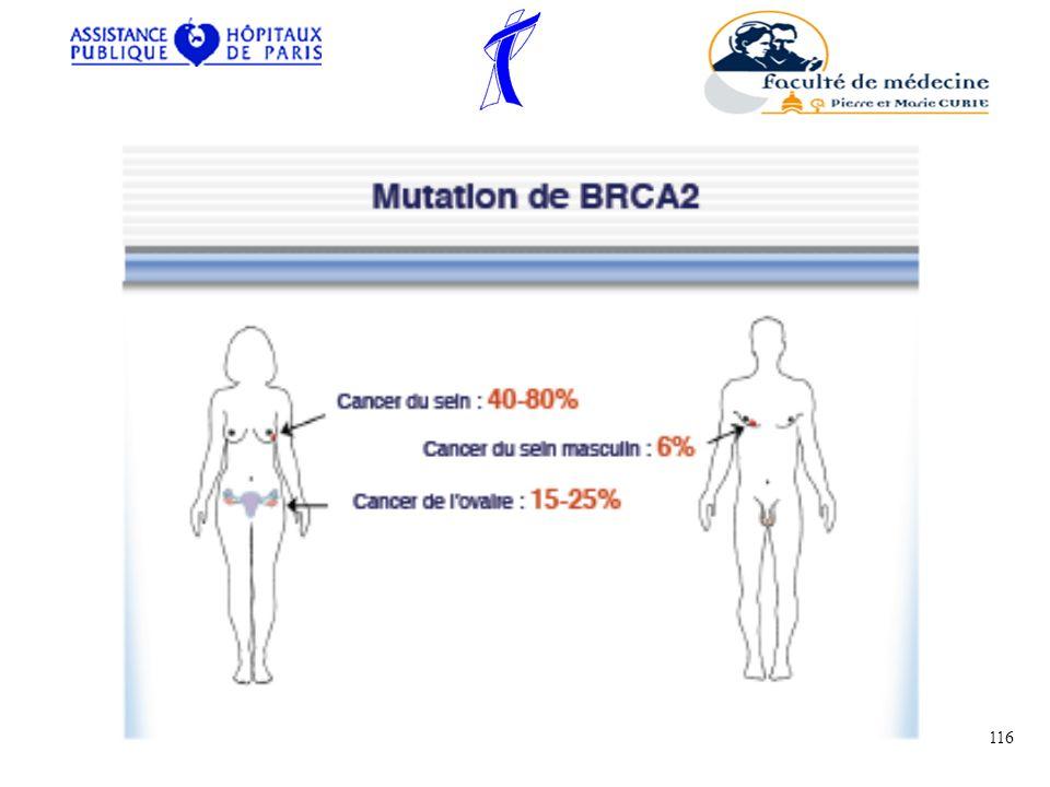 Situations devant conduire à une enquête génétique Une forme familiale de cancer du sein doit être particulièrement évoquée devant : Lexistence dau moins 3 cancers mammaires chez des sujets apparentés.