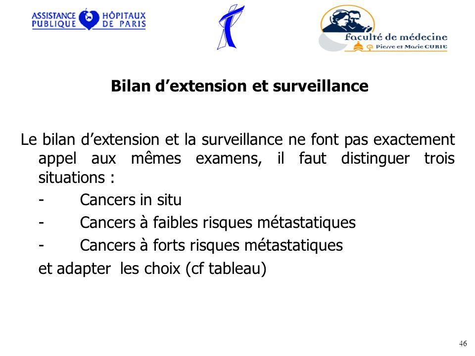 Le bilan dextension et la surveillance ne font pas exactement appel aux mêmes examens, il faut distinguer trois situations : - Cancers in situ - Cance
