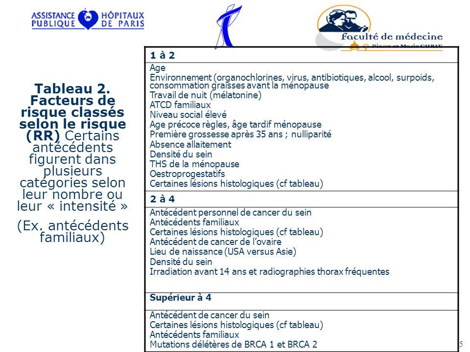 Bilan dextension Bilan biologique : bilan hépatique, marqueurs tumoraux : CA 15-3, ACE Bilan systématique : radiographie pulmonaire, échographie abdomino-pelvienne.