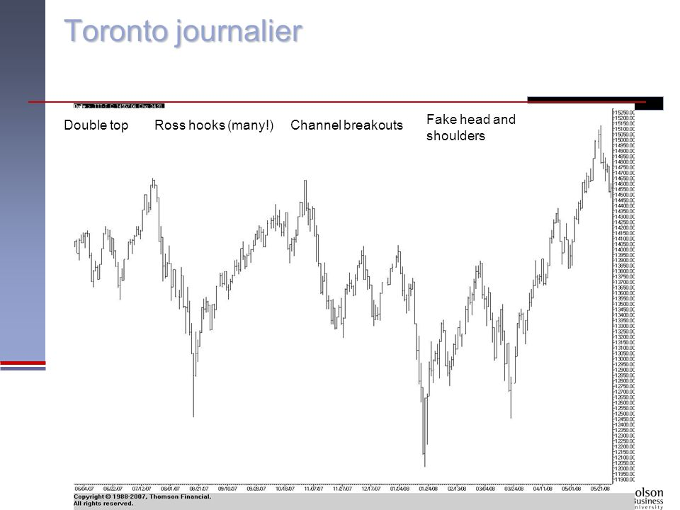 Toronto journalier Double topRoss hooks (many!) Fake head and shoulders Channel breakouts