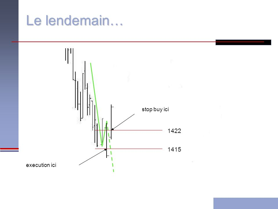Le lendemain… 1415 execution ici 1422 stop buy ici