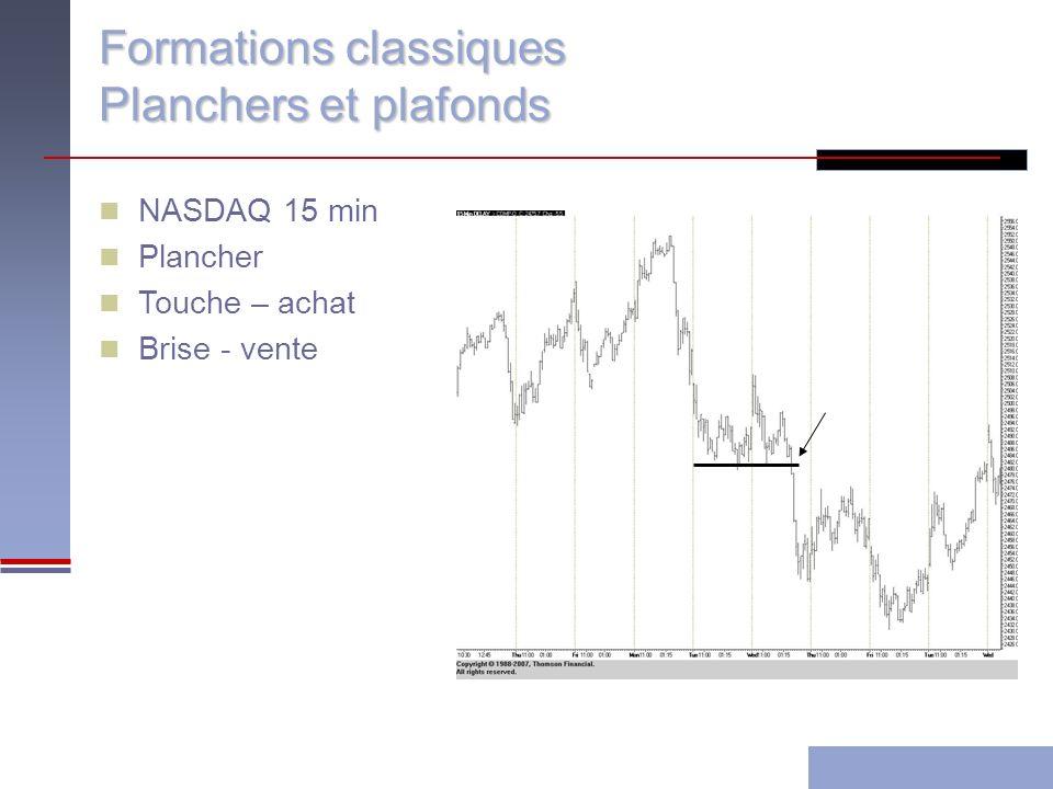 Formations classiques Planchers et plafonds NASDAQ 15 min Plancher Touche – achat Brise - vente