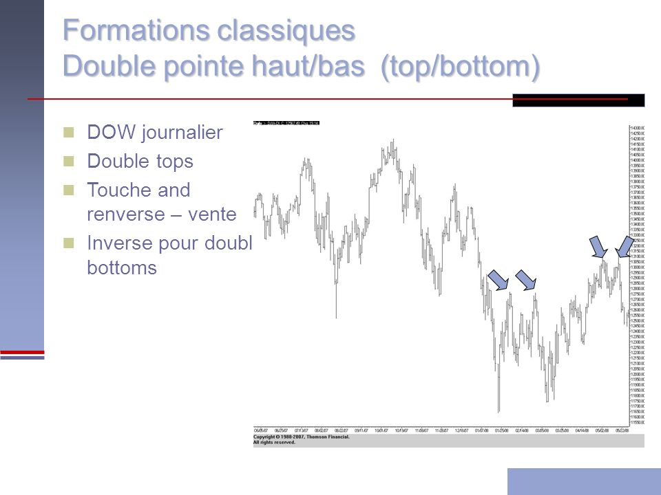 Formations classiques Double pointe haut/bas (top/bottom) DOW journalier Double tops Touche and renverse – vente Inverse pour double bottoms