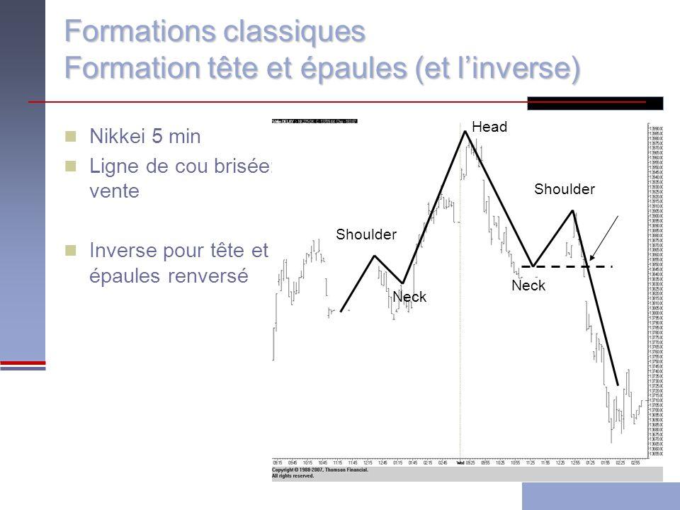 Formations classiques Formation tête et épaules (et linverse) Nikkei 5 min Ligne de cou brisée: vente Inverse pour tête et épaules renversé Head Shoulder Neck Shoulder