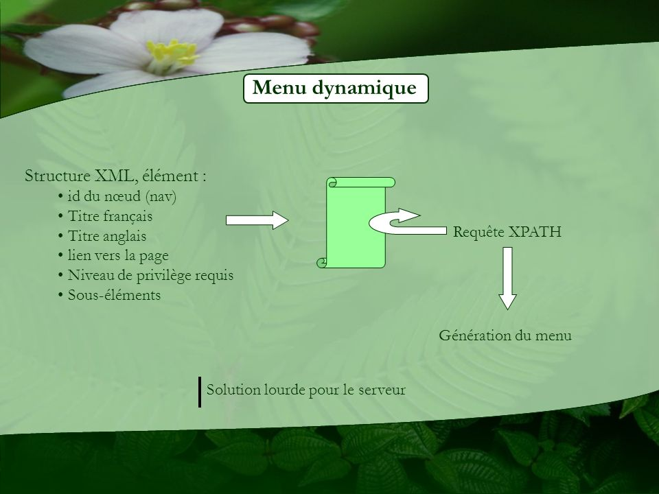 Menu dynamique Structure XML, élément : id du nœud (nav) Titre français Titre anglais lien vers la page Niveau de privilège requis Sous-éléments Requête XPATH Génération du menu Solution lourde pour le serveur