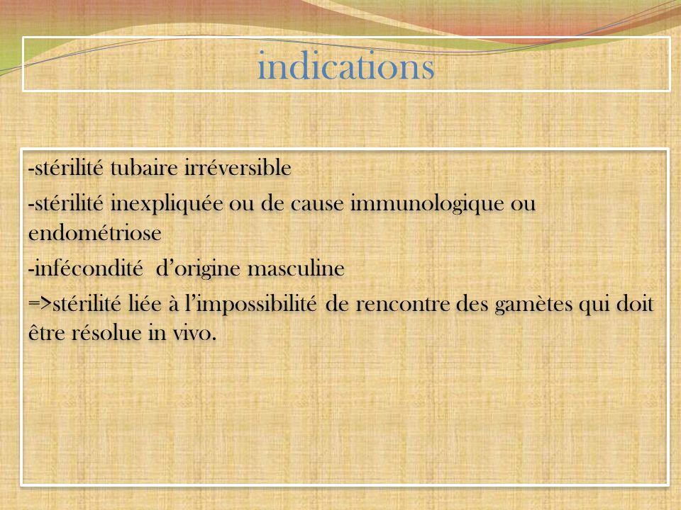 indications -stérilité tubaire irréversible -stérilité inexpliquée ou de cause immunologique ou endométriose -infécondité dorigine masculine =>stérili