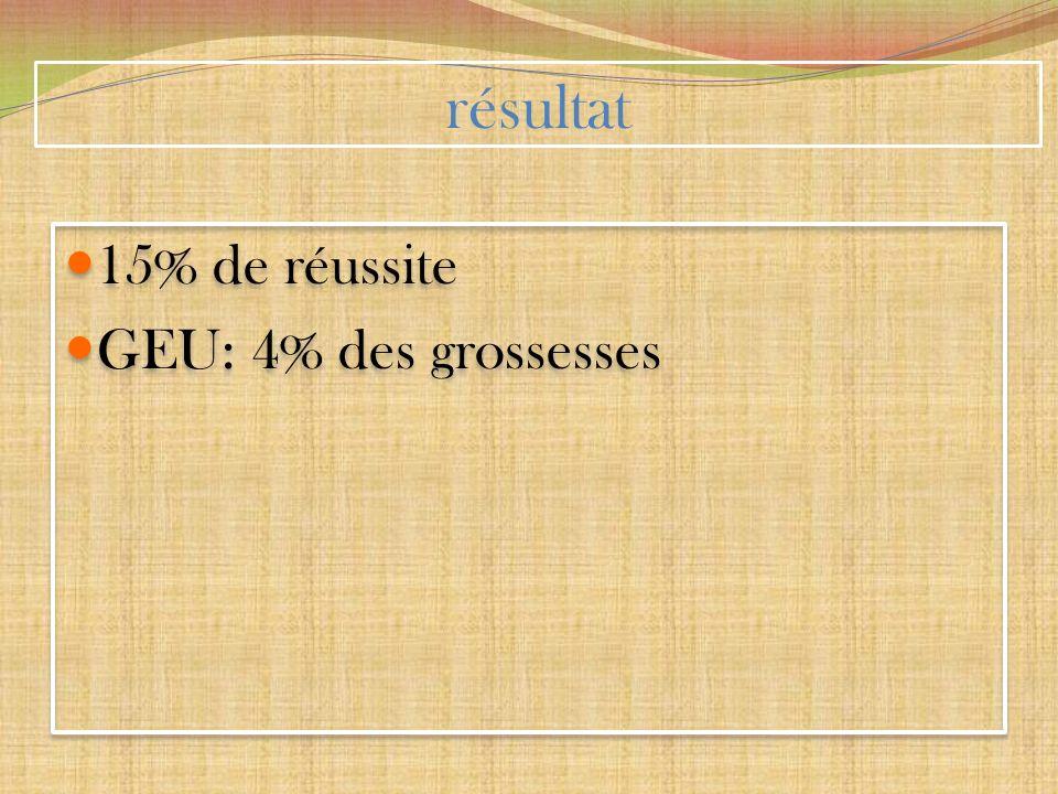 résultat 15% de réussite GEU: 4% des grossesses 15% de réussite GEU: 4% des grossesses