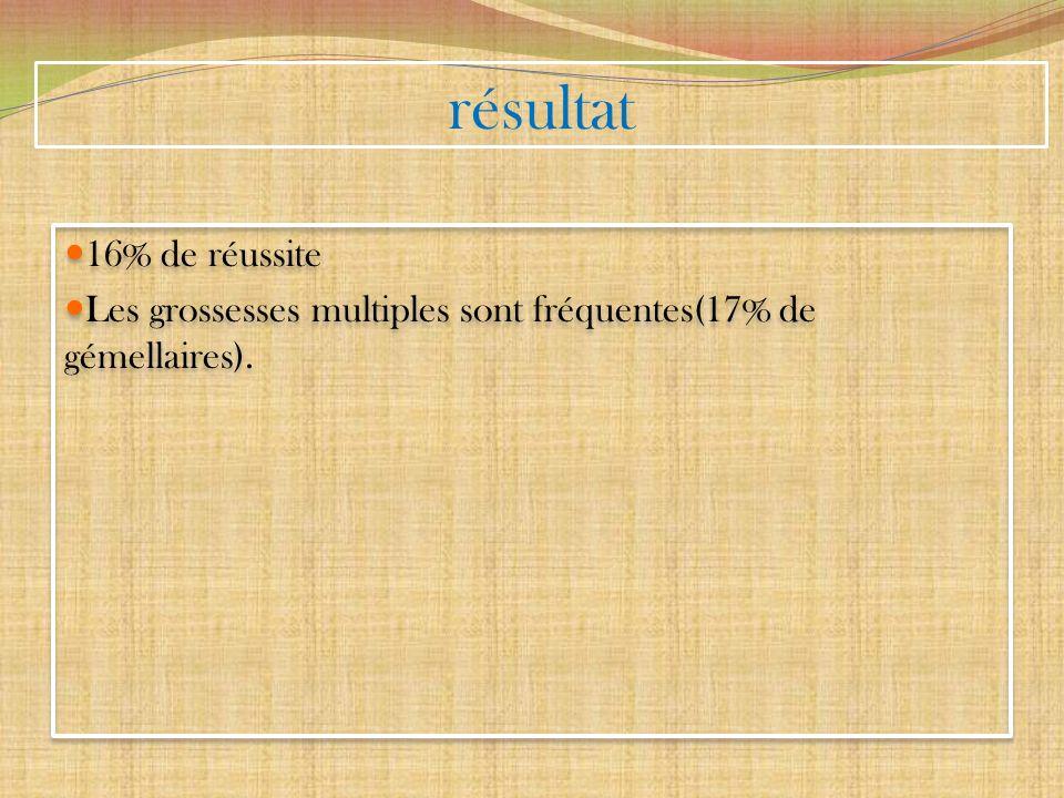 résultat 16% de réussite Les grossesses multiples sont fréquentes(17% de gémellaires). 16% de réussite Les grossesses multiples sont fréquentes(17% de