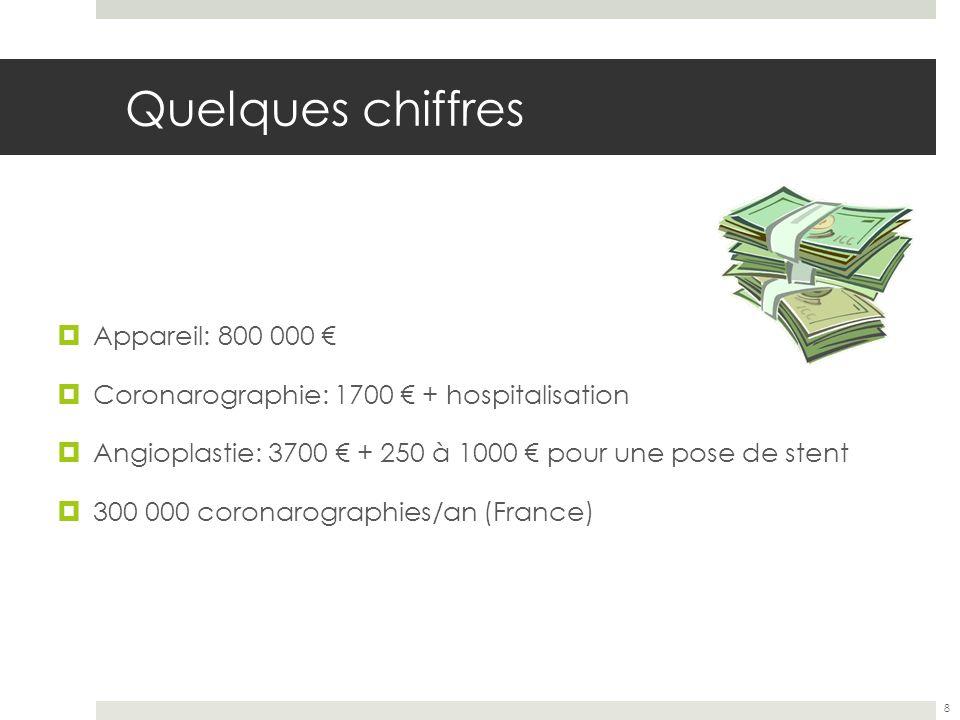 Quelques chiffres Appareil: 800 000 Coronarographie: 1700 + hospitalisation Angioplastie: 3700 + 250 à 1000 pour une pose de stent 300 000 coronarogra