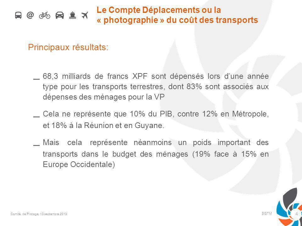 Le Compte Déplacements ou la « photographie » du coût des transports Principaux résultats: – 68,3 milliards de francs XPF sont dépensés lors dune anné