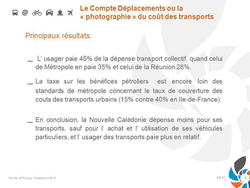 Le Compte Déplacements ou la « photographie » du coût des transports Principaux résultats: – L usager paie 45% de la dépense transport collectif, quand celui de Métropole en paie 35% et celui de la Réunion 28%.