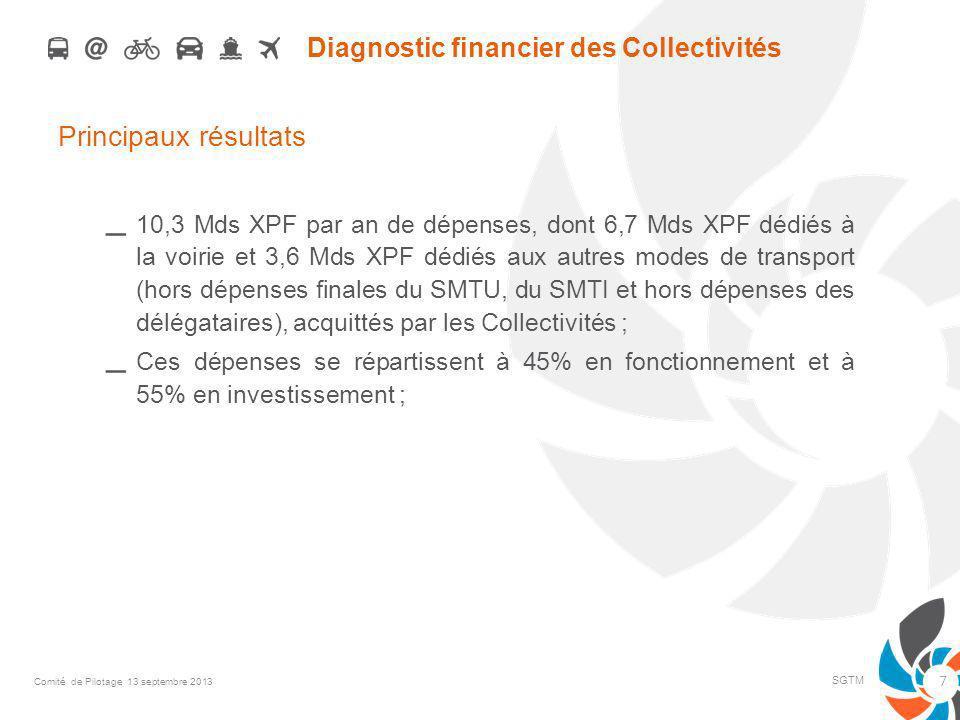 Diagnostic financier des Collectivités Principaux résultats – 10,3 Mds XPF par an de dépenses, dont 6,7 Mds XPF dédiés à la voirie et 3,6 Mds XPF dédiés aux autres modes de transport (hors dépenses finales du SMTU, du SMTI et hors dépenses des délégataires), acquittés par les Collectivités ; – Ces dépenses se répartissent à 45% en fonctionnement et à 55% en investissement ; SGTM 7 Comité de Pilotage 13 septembre 2013