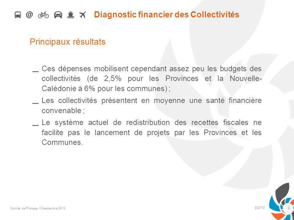 Diagnostic financier des Collectivités Principaux résultats – Ces dépenses mobilisent cependant assez peu les budgets des collectivités (de 2,5% pour