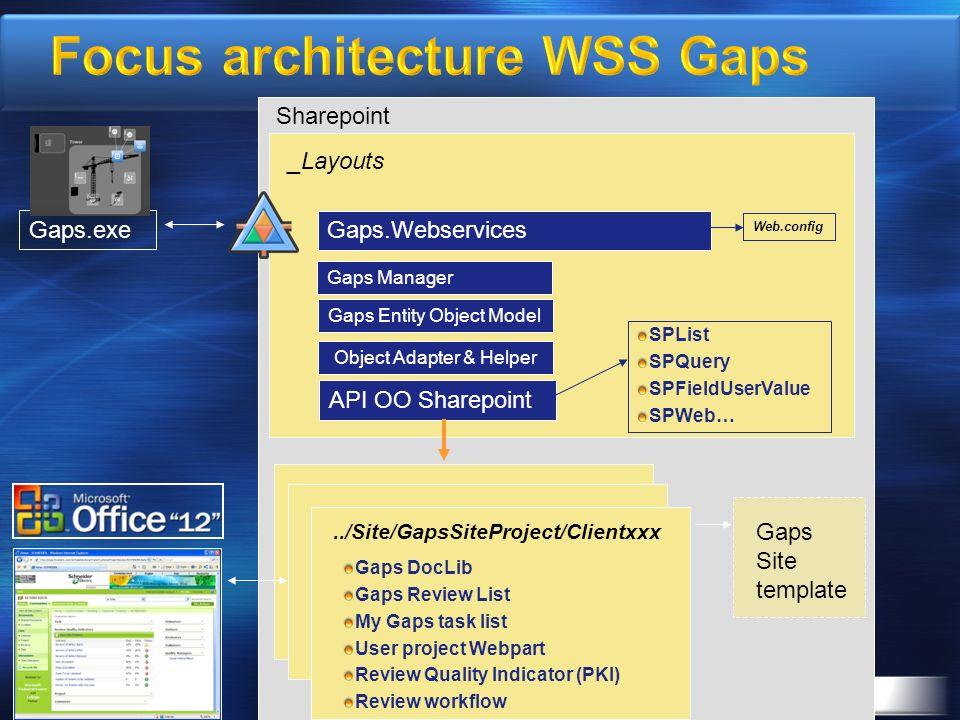 Gaps.exe Gaps.Webservices API OO Sharepoint Gaps Entity Object Model Object Adapter & Helper _Layouts SPList SPQuery SPFieldUserValue SPWeb… Gaps Site