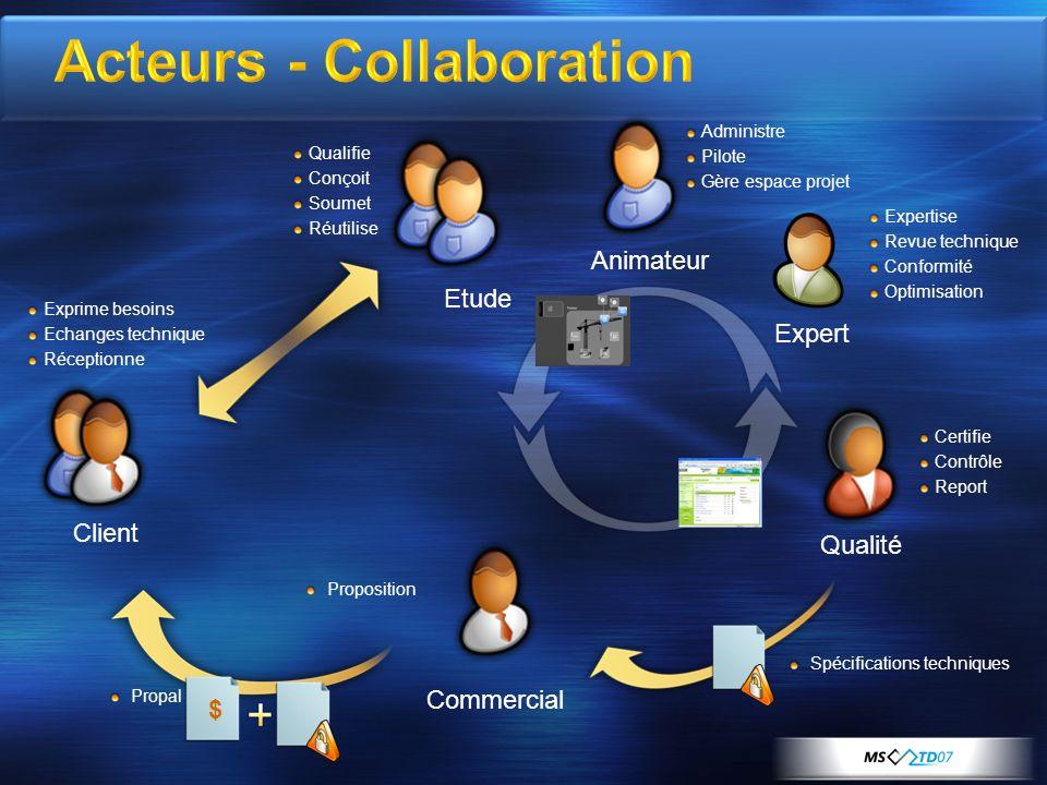 Un Starter Kit pour application web.NET Un framework Collaboratif Ged Interface applicatif (ex:réf utilisateur) … Un accélérateur plus de fonctionnalité moins de code.
