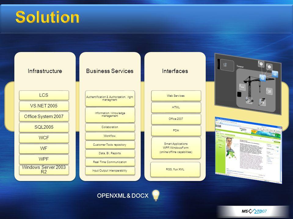 Intégration processus métier (lob) Application composite Multicanal Multi client (Office, smart client, web client, « out-of- box ») De multiples scénarios de solution technique pour répondre à des Exigences données Un moyen de standardiser et rationnaliser les développements spécifiques.NET au sein du S.I.