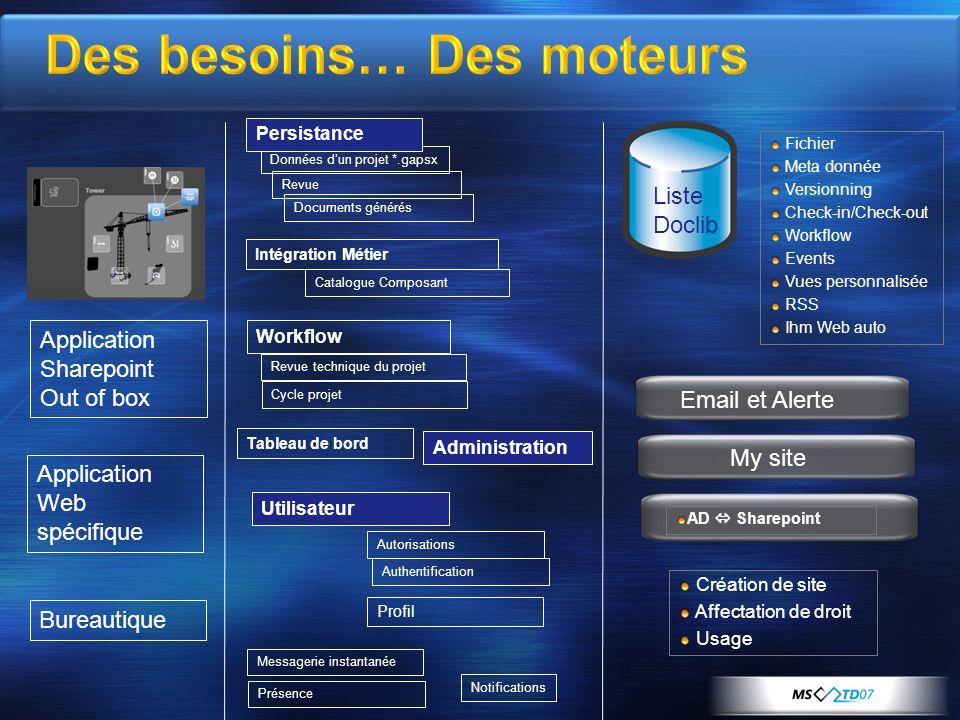 Workflow Présence Application Web spécifique Messagerie instantanée Bureautique Utilisateur Données dun projet *.gapsx Revue Application Sharepoint Ou