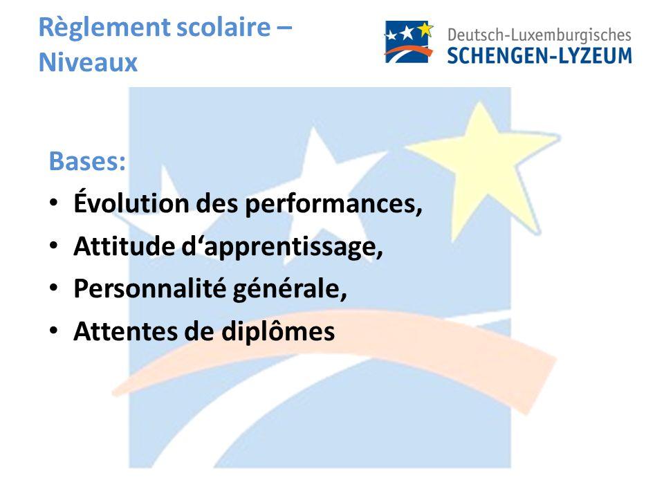 Règlement scolaire – Niveaux Bases: Évolution des performances, Attitude dapprentissage, Personnalité générale, Attentes de diplômes
