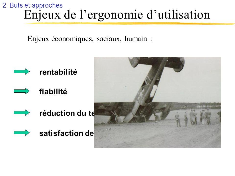 Enjeux de lergonomie dutilisation Enjeux économiques, sociaux, humain : rentabilité fiabilité réduction du temps dapprentissage satisfaction des utili