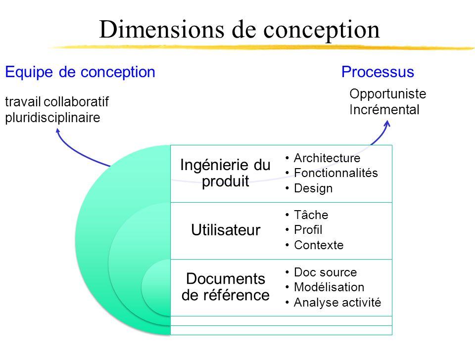 ProcessusEquipe de conception travail collaboratif pluridisciplinaire Opportuniste Incrémental Dimensions de conception Ingénierie du produit Utilisat