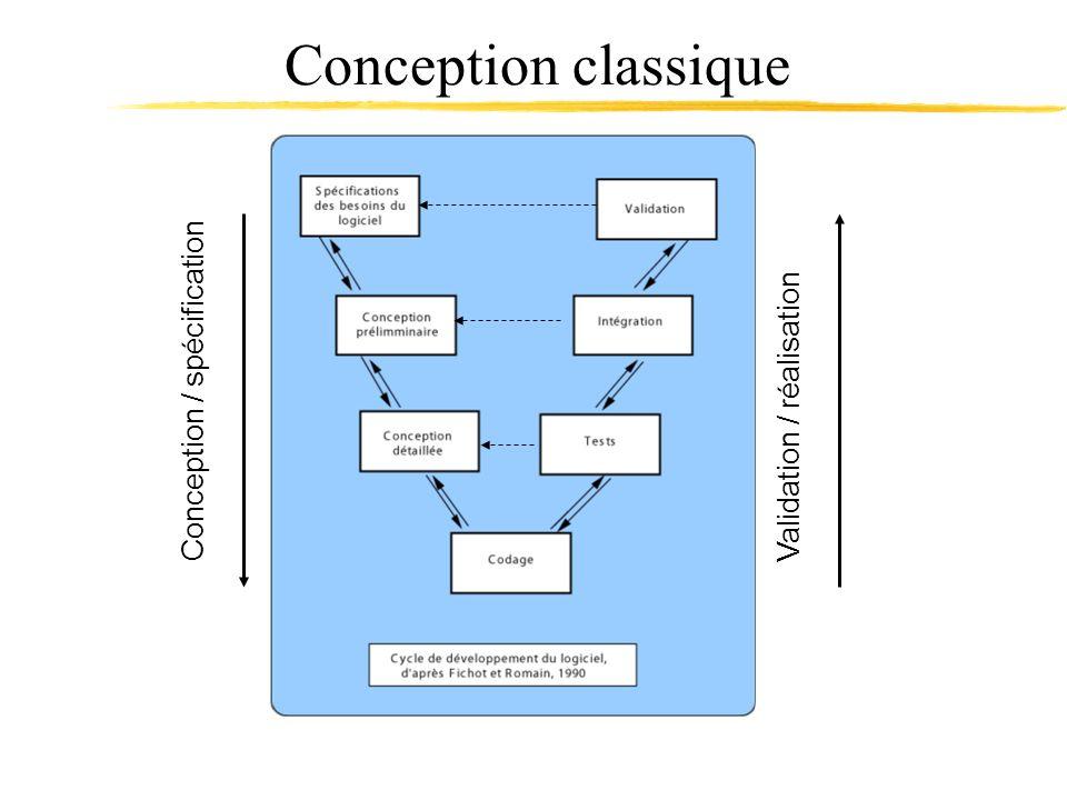 Conception / spécification Validation / réalisation Conception classique