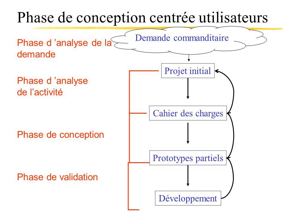 Phase de conception centrée utilisateurs Cahier des charges Phase d analyse de lactivité Développement Phase de validation Phase de conception Prototy