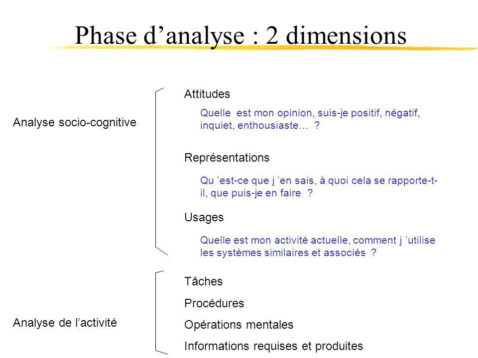 Phase danalyse : 2 dimensions Attitudes Analyse socio-cognitive Analyse de lactivité Tâches Procédures Opérations mentales Informations requises et pr