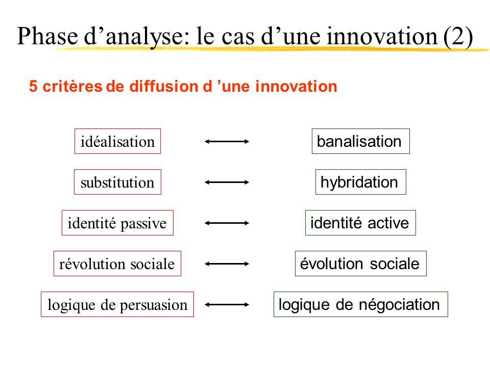 Phase danalyse: le cas dune innovation (2) 5 critères de diffusion d une innovation logique de négociation logique de persuasion évolution sociale rév