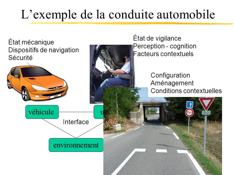 Lexemple de la conduite automobile véhiculeusager environnement État mécanique Dispositifs de navigation Sécurité État de vigilance Perception - cogni