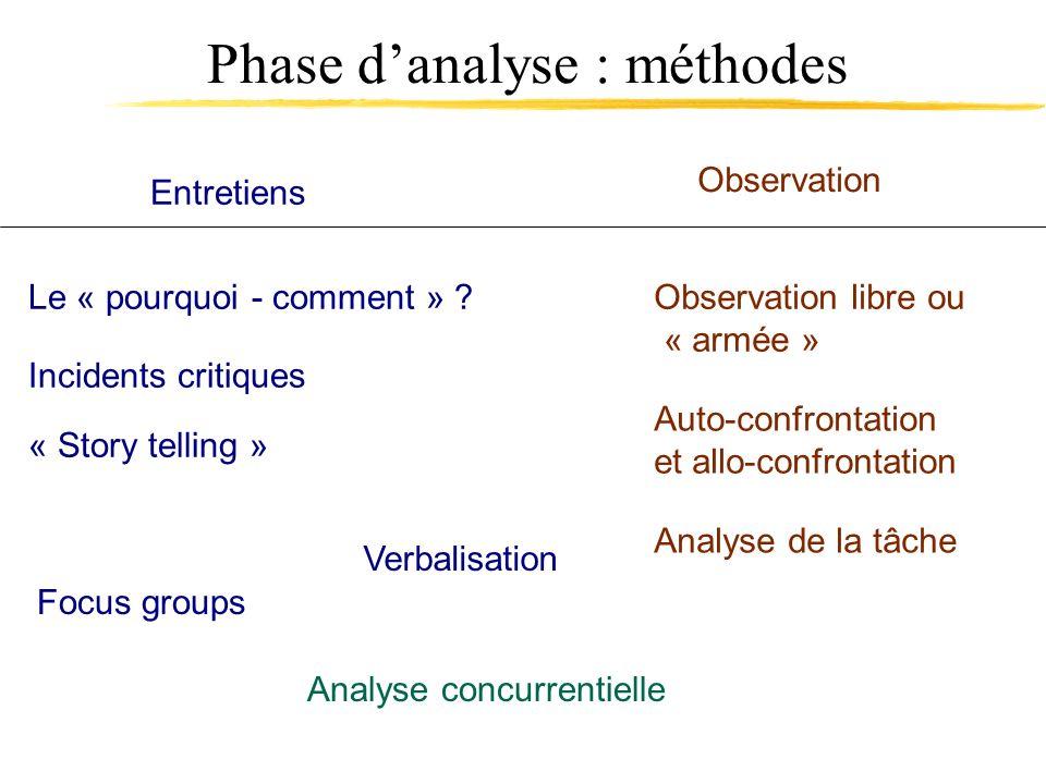Phase danalyse : méthodes Le « pourquoi - comment » ? Incidents critiques « Story telling » Entretiens Observation Verbalisation Observation libre ou