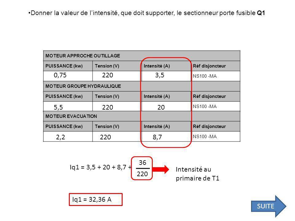 Donner la valeur de lintensité, que doit supporter, le sectionneur porte fusible Q1 MOTEUR APPROCHE OUTILLAGE PUISSANCE (kw)Tension (V)Intensité (A)Réf disjoncteur NS100 -MA MOTEUR GROUPE HYDRAULIQUE PUISSANCE (kw)Tension (V)Intensité (A)Réf disjoncteur NS100 -MA MOTEUR EVACUATION PUISSANCE (kw)Tension (V)Intensité (A)Réf disjoncteur NS100 -MA 220 0,75 5,5 2,2 3,5 20 8,7 Iq1 = 3,5 + 20 + 8,7 + 36 220 Intensité au primaire de T1 Iq1 = 32,36 A SUITE