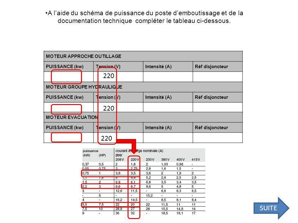 A laide du schéma de puissance du poste demboutissage et de la documentation technique compléter le tableau ci-dessous.