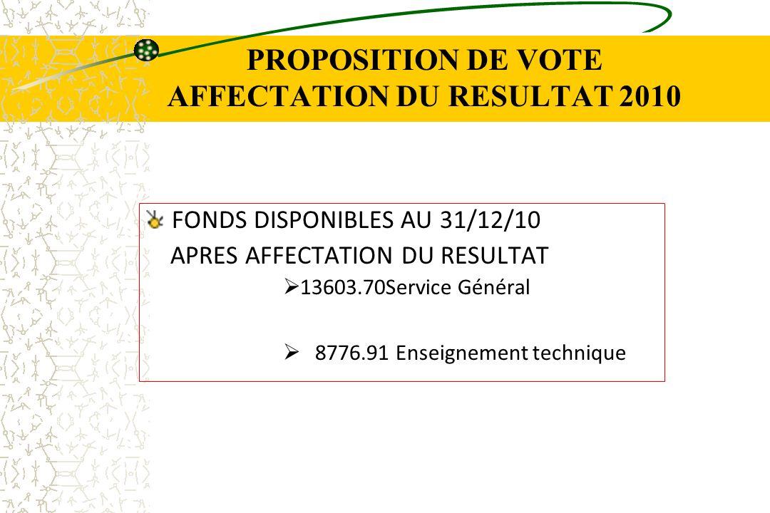 PROPOSITION DE VOTE AFFECTATION DU RESULTAT 2010 FONDS DISPONIBLES AU 31/12/10 APRES AFFECTATION DU RESULTAT 13603.70Service Général 8776.91 Enseignem
