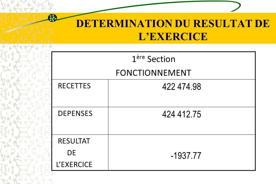 DETERMINATION DU RESULTAT DE LEXERCICE 1 ère Section FONCTIONNEMENT RECETTES 422 474.98 DEPENSES 424 412.75 RESULTAT DE LEXERCICE -1937.77