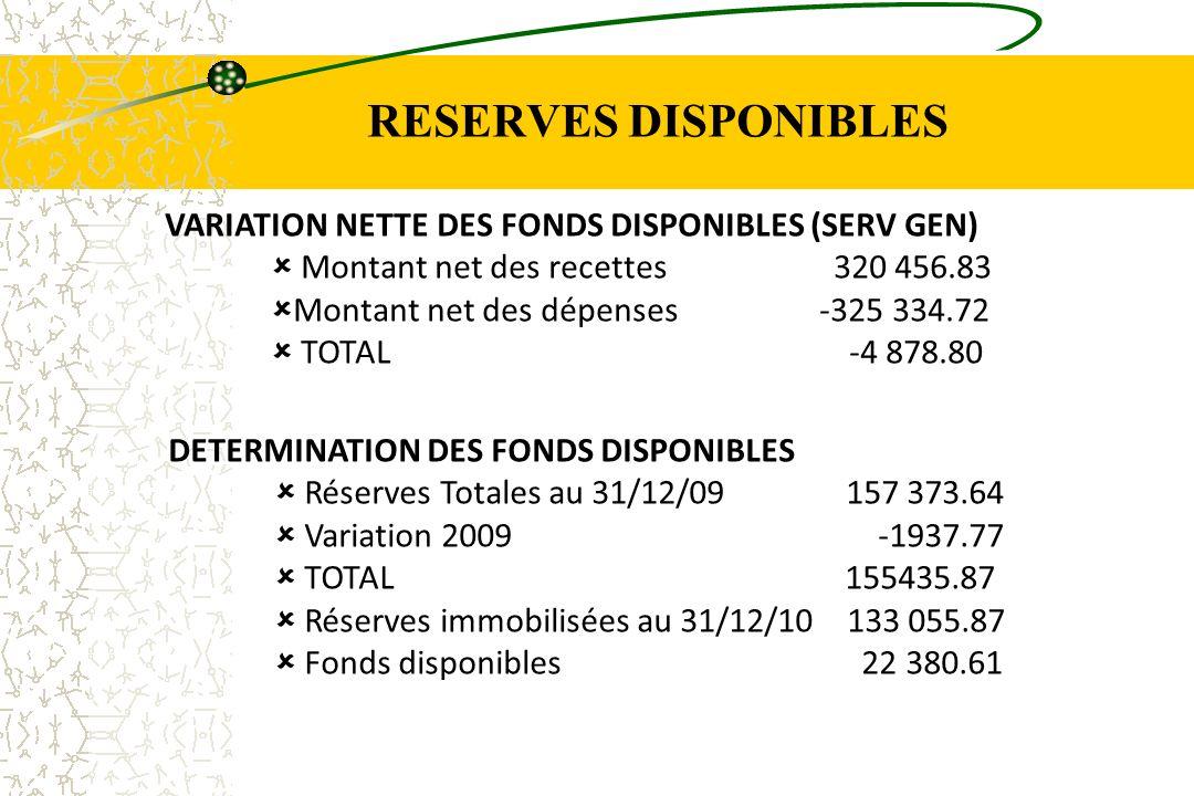 RESERVES DISPONIBLES VARIATION NETTE DES FONDS DISPONIBLES (SERV GEN) Montant net des recettes 320 456.83 Montant net des dépenses -325 334.72 TOTAL -