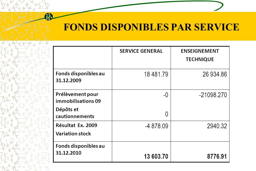 FONDS DISPONIBLES PAR SERVICE SERVICE GENERALENSEIGNEMENT TECHNIQUE Fonds disponibles au 31.12.2009 18 481.7926 934.86 Prélèvement pour immobilisation