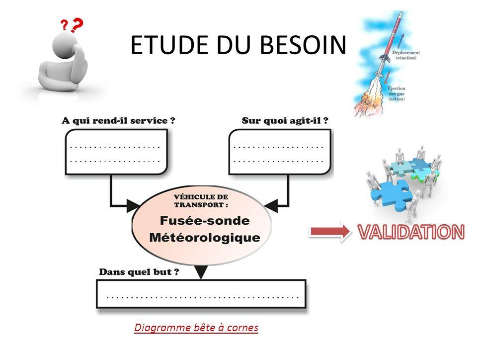 PLANNIFICATION Diagramme de Gantt