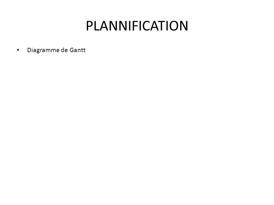 RECHERCHE DE PROTOTYPE Représentations et Modélisations 6 5 4 3 2 1