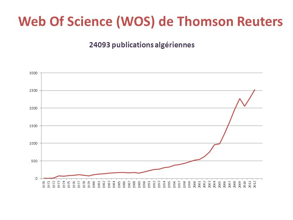 Web Of Science (WOS) de Thomson Reuters 24093 publications algériennes