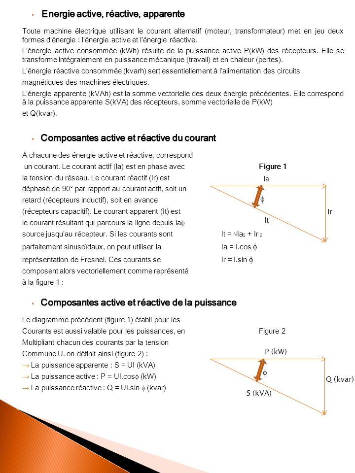 Composition vectorielle des puissances Composition vectorielle des puissances Citons les valeurs approximatives de cos des principaux actionneurs consommateurs dénergie réactive: Moteur asynchrone à 100 % de charge : cos = 0,85 Moteur asynchrone à 50% de charge : cos = 0,73 Lampes à fluorescence : cos = 0,5 Chauffage par indiction : cos = 0,5 Ces quelques exemples montrent limpact énorme de la partie réactive de la consommation énergétique des actionneurs qui comportent des circuits magnétiques : y remédier est une des problématiques de base de tout concepteur et installateur de produits et équipements électrique.