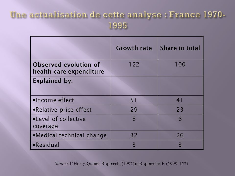 Growth rateShare in total Observed evolution of health care expenditure 122100 Explained by: Income effect 5141 Relative price effect 2923 Level of co