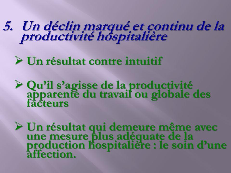 5.Un déclin marqué et continu de la productivité hospitalière Un résultat contre intuitif Un résultat contre intuitif Quil sagisse de la productivité