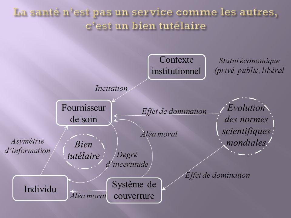 Fournisseur de soin Individu Système de couverture Bien tutélaire Asymétrie dinformation Degré dincertitude Incitation Contexte institutionnel Evoluti